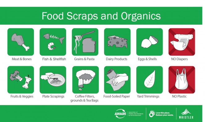 Food scraps and other organics accepted for composting.