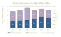 2011 Commercial Energy Expenditures (2006-2011)