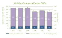 2011 Commercial Building Inventory GHG Emissions (2006-2011)