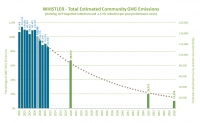 Whistler GHG Targets & Recent Performance Levels