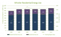 2011 Residential Inventory Energy Consumption (2006-2011)