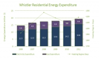 2011 Residential Energy Expenditures (2006-2011)