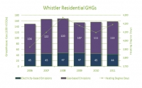 Residential Building Inventory - GHG Performance (2006-2011)