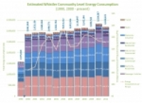 Whistler Energy Consumption Performancs (2000-2011)