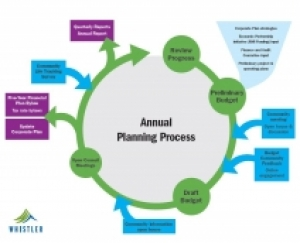 RMOW Annual Planning Process