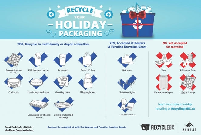 How to recycle holiday packaging
