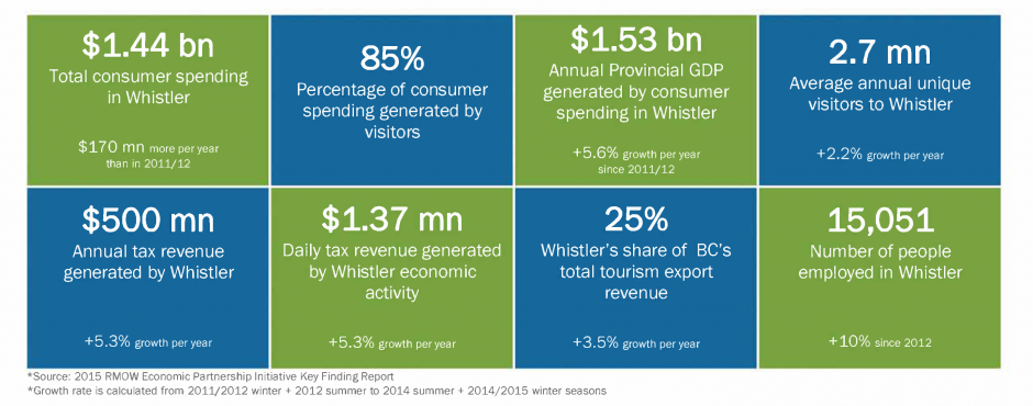 Whistler Economic Highlights