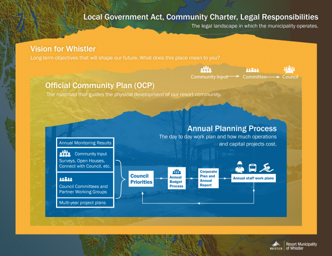 Whistler community planning infographic