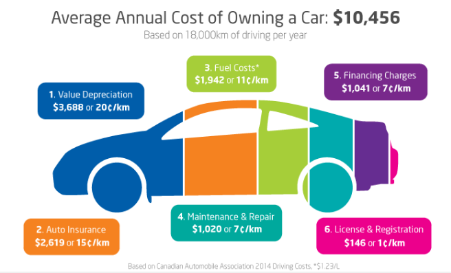 Cost of owning a car Courtesy: Travelsmart.ca
