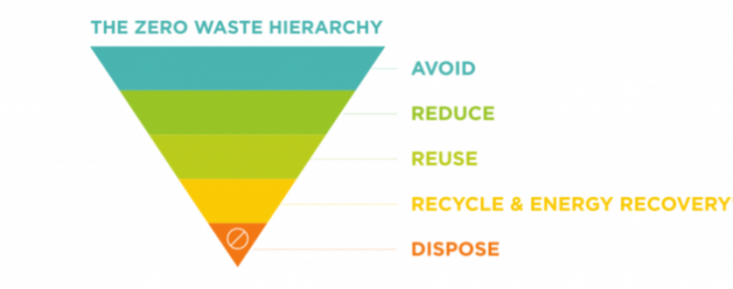 City Of Vancouver, Greenest City, Zero Waste Hierarchy