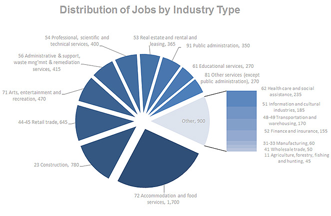 Employment By Sector Resort Municipality Of Whistler