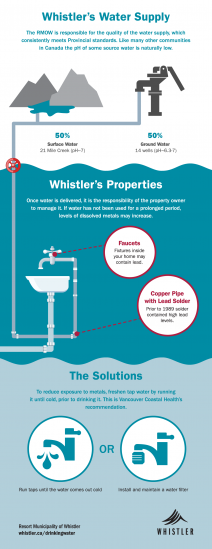 Whistler's water supply infographic