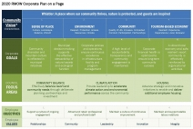 2020 Corporate Plan on a Page
